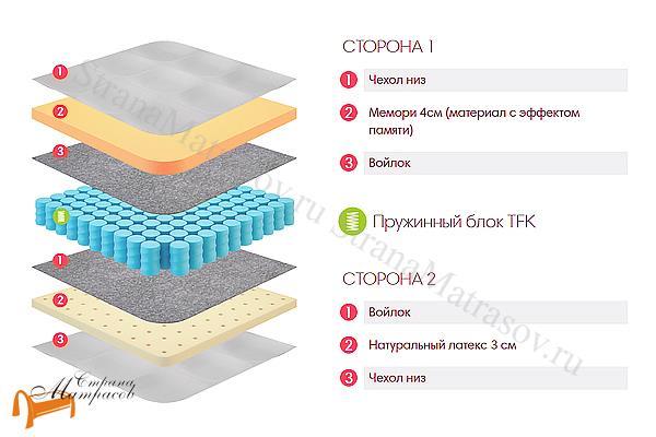 Lonax Матрас Memory Latex TFK 550 , пена с эффектом памяти, независимый пружинный блок, Memory Foam, жаккард, натуральный латекс