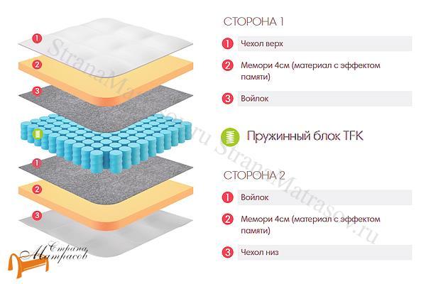 Lonax Матрас Memory TFK 550 , Пена с эффектом памяти, Memory Foam, независимый пружинный блок, войлок, жаккард