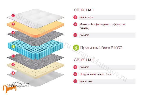 Lonax Матрас Memory Latex S1000 , пена с эффектом памяти, независимый пружинный блок, Memory Foam, жаккард, натуральный латекс