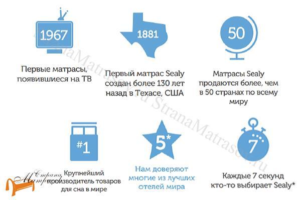 Sealy (США) Матрас Sealy Premier Medium , американский, независимый пружинный блок, матрас с эффектом памяти